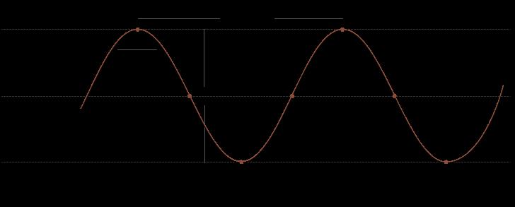 Asymmetry Differentiators